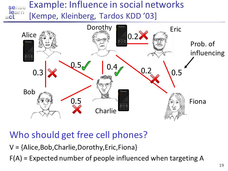 Example: Influence in social networks [Kempe, Kleinberg, Tardos KDD '03]
